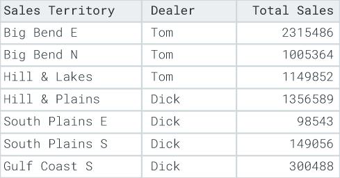 Territory sales data