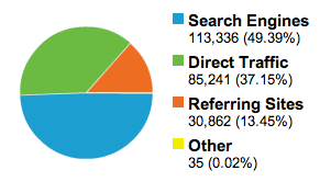 Typical traffic distribution for a site that is property search engine optimized